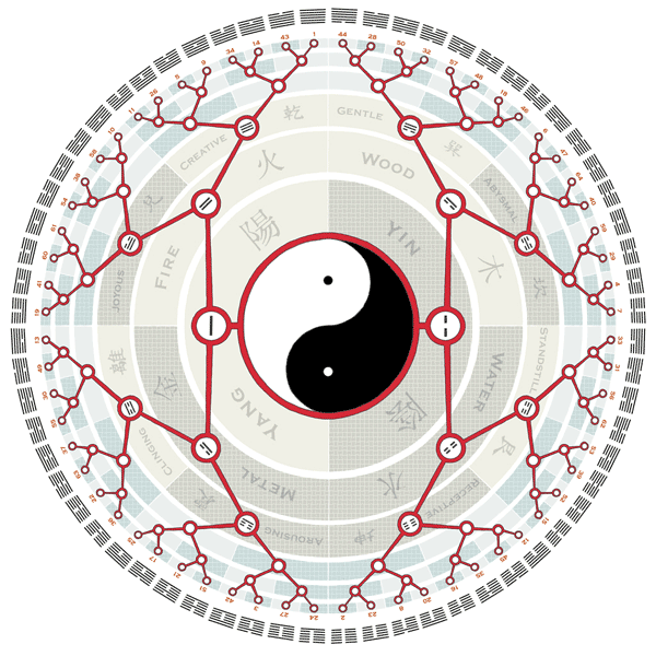 The-I-Ching-square-600